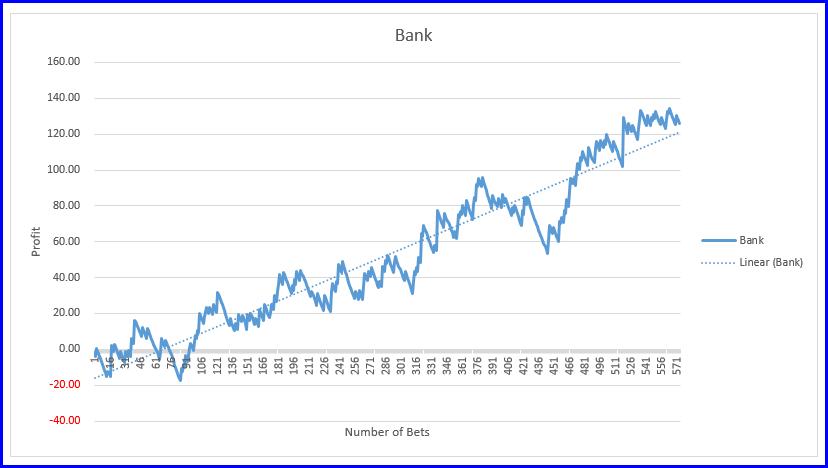 Sat Best Bets Graph